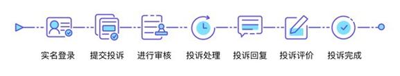 汽车服务投诉平台使用流程图
