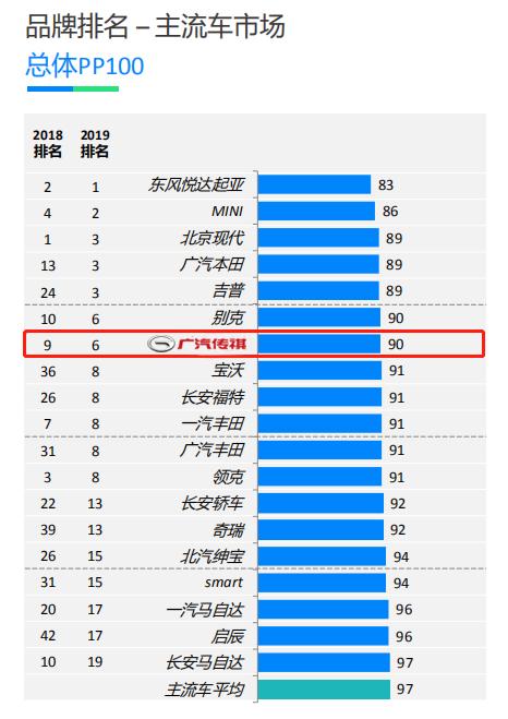 总体PP100得分90,创下中国品牌历史最好成绩