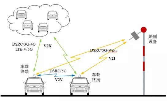 车路协同系统结构