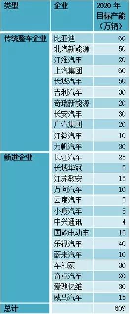 资料来源:新能源汽车蓝皮书(2017)