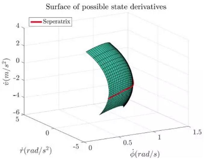 圖5:橫擺角速度為 53.9°/s,車速為 9.35m/s,質心側偏角為 -40° 時車輛狀態微分間三維圖
