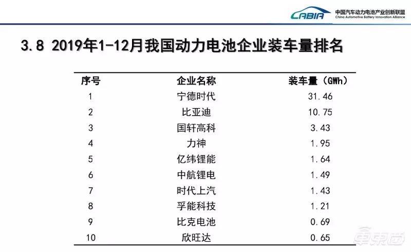 2019年国内动力电池企业装车量排名