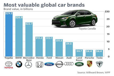 特斯拉已成第十大最具价值汽车品牌