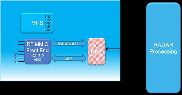 图8:MIPI CSI-2通信协议接口