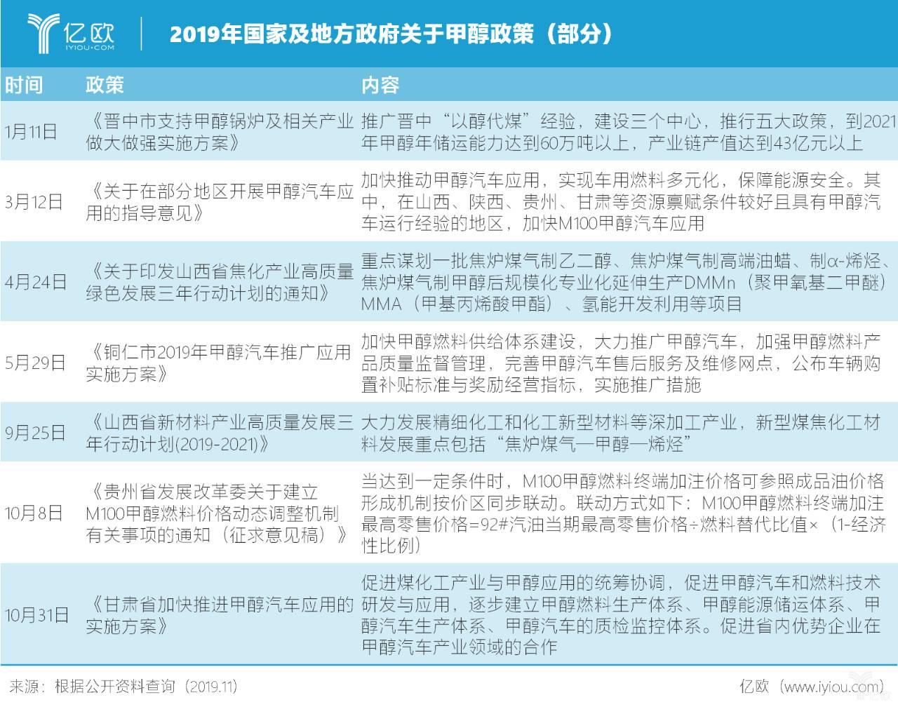 2019年国家及地方政府关于甲醇政策(部分)
