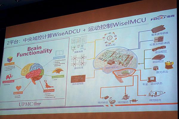 △海高汽车的两大核心硬件「大脑」和「小脑」——专用中央计算平台和底盘域控制平台