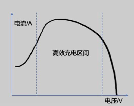 初步模拟的充电时充电电流随充电电压的变化关系