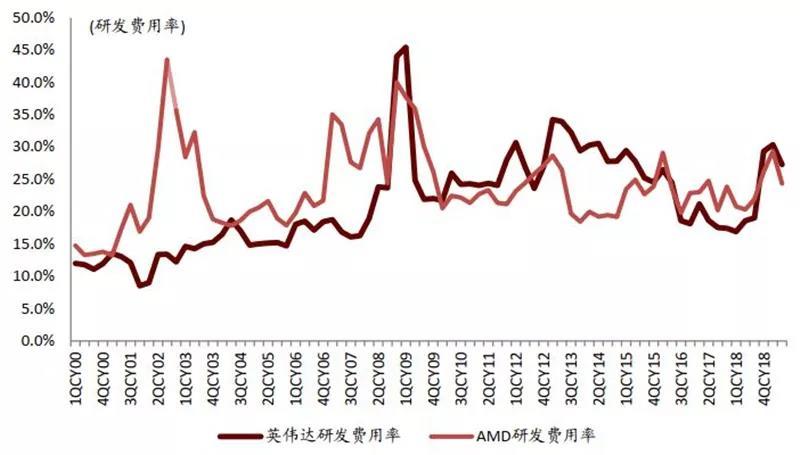 研发费用率对比:Nvidia vs. AMD