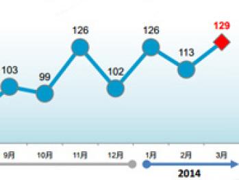 媒体继续热捧车联网话题,3月T圈指数达到历史最高值
