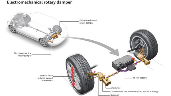 奥迪研发带机电转换功能的减震器eROT