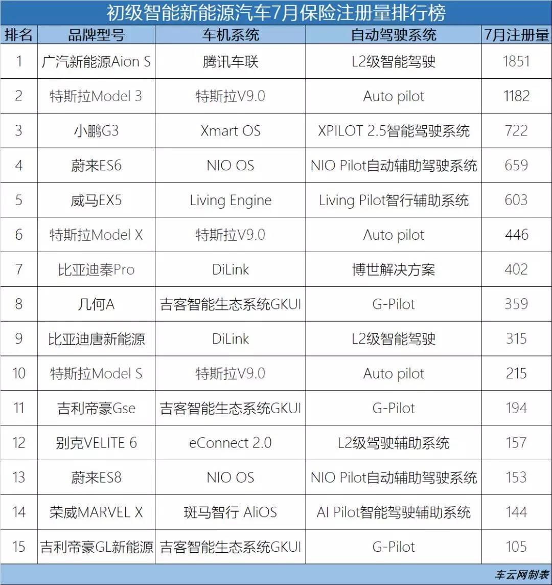 表格二:新能源智能化榜单