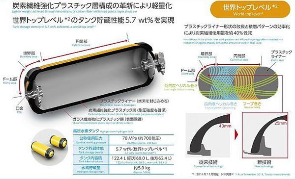 高压储氢罐技术解析
