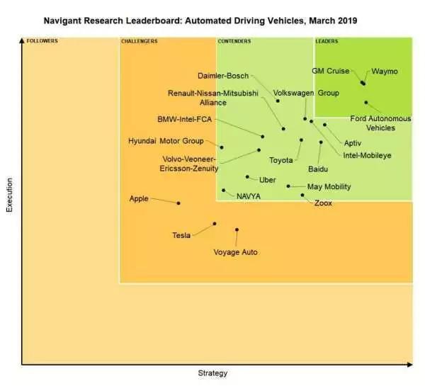 Navigant Research自动驾驶报告排名(2019.03版本)