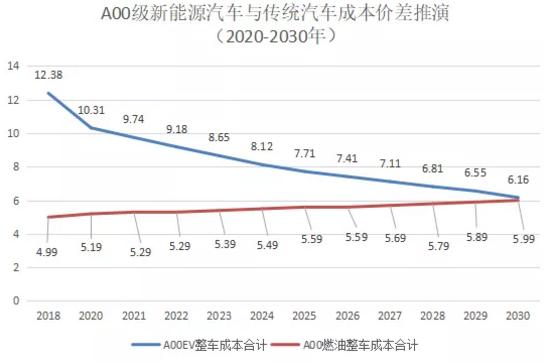 来源:《2018中国汽车产业发展报告》