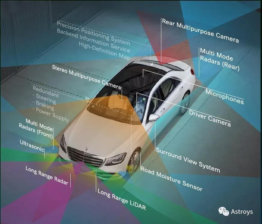 DRIVE PILOT的传感器融合架构
