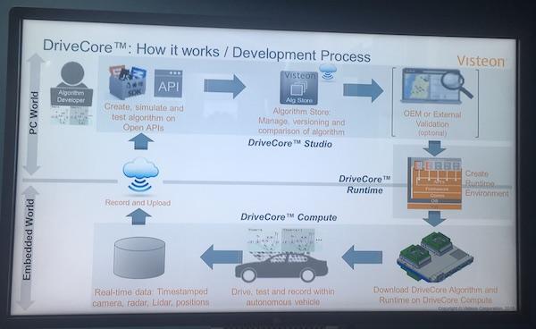 DriveCore的开发流程