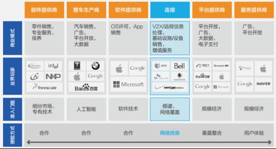 Source:华为《5G十大应用场景白皮书》