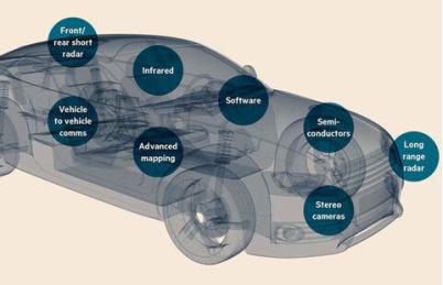 谁将成功造出未来的无人驾驶汽车?