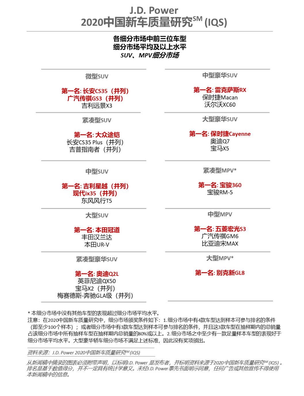 【新闻发布】J.D. Power发布2020中国新车质量研究:四分之一车主因质量或性能好购买自主品牌2828.png