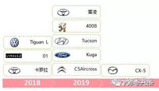 目前合资的企业开始投入不少的车型