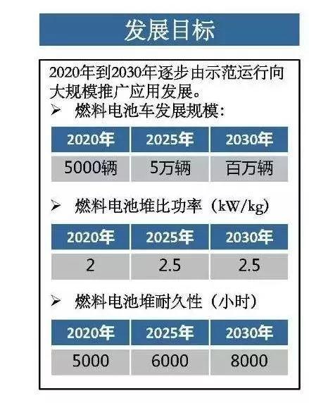 节能与新能源汽车技术路线图目标
