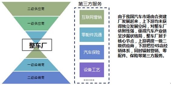 图5:中国汽车产业体系特点