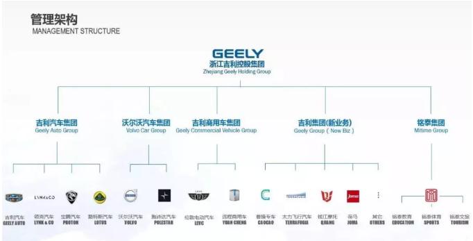 吉利控股集团架构,吉利集团负责新业务板块