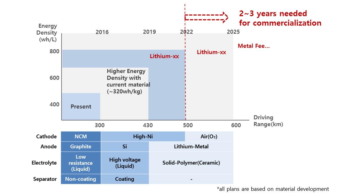 图6 动力电池技术发展路线