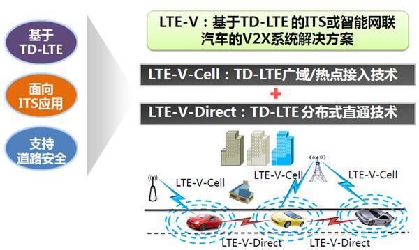 LTE-V车联网解决方案,来源:大唐电信集团