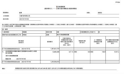 小鹏汽车:因部分行使超额配股权发行1208.33万股