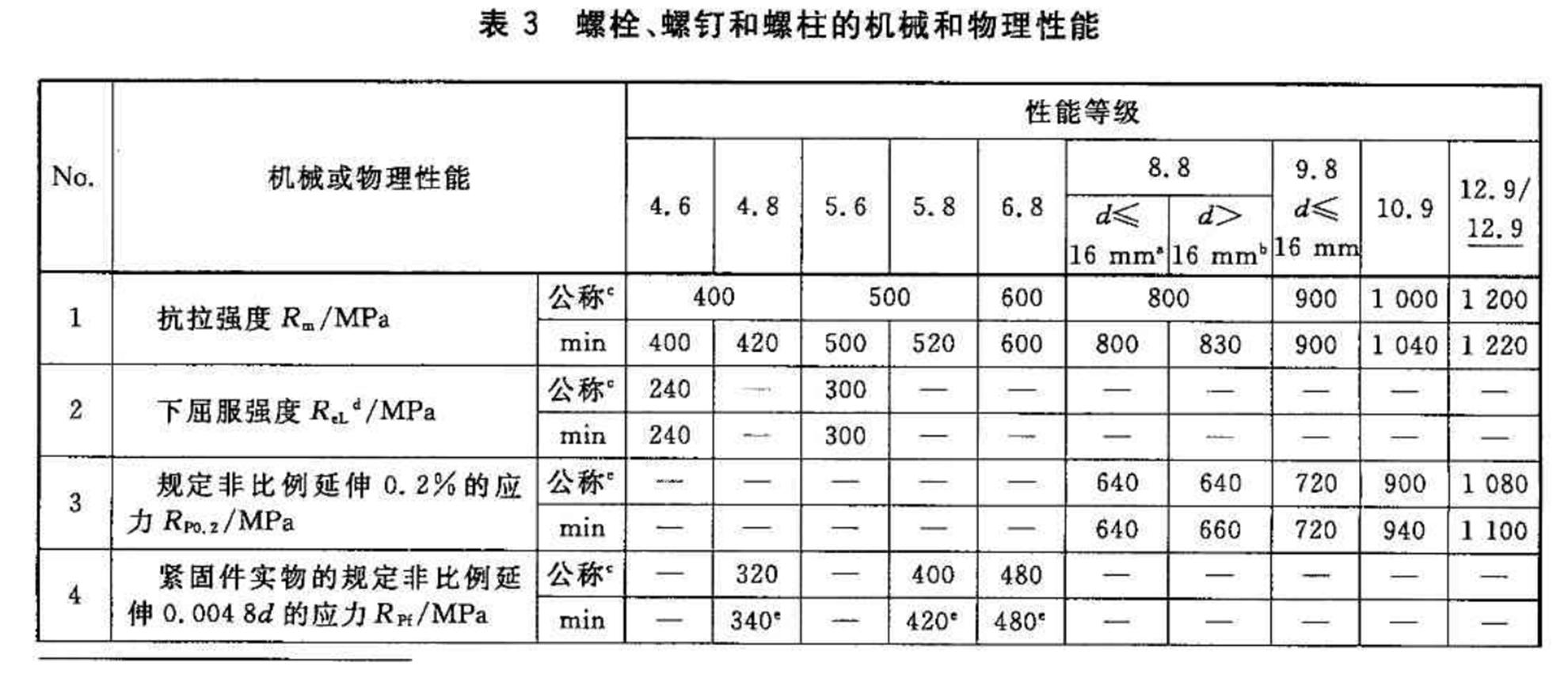 截图来自国标GB/T 3098.1-2010