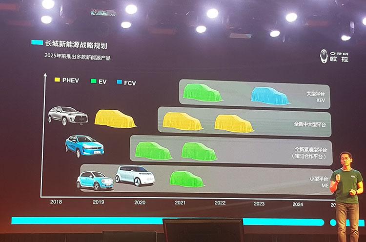 長城新能源汽車產品的整體規劃