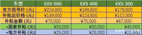 威马汽车价格及补贴金额