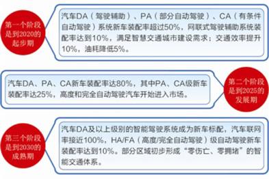 工信部酝酿智能网联汽车产业指导意见