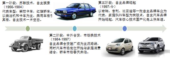 图4:我国汽车工业发展三阶段