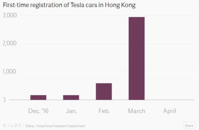 4月一輛都沒賣掉,特斯拉在香港經歷了什么?