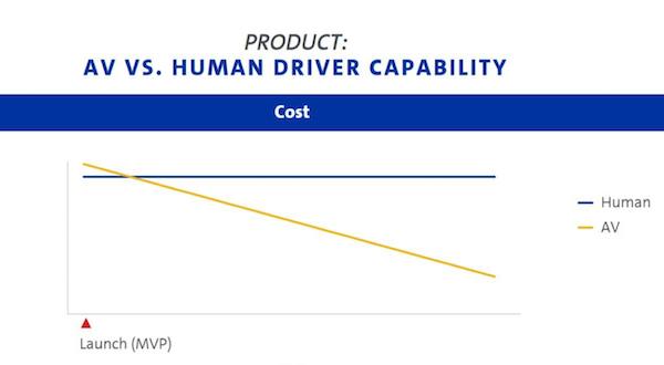 自动驾驶技术在用户体验、成本上的变化趋势