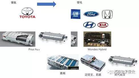 HEV 锂电池的方向转型非常明显