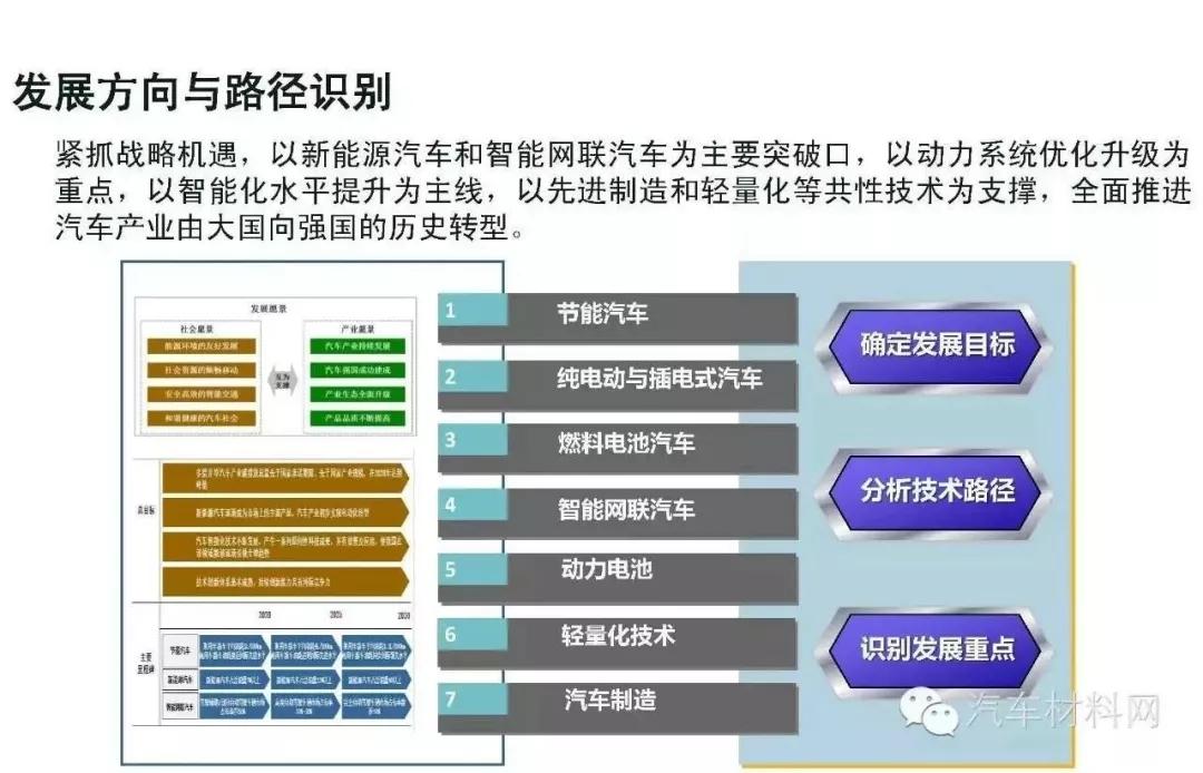 中国新能源汽车路线包括燃料电池车,来源:《节能与新能源汽车技术路线图》