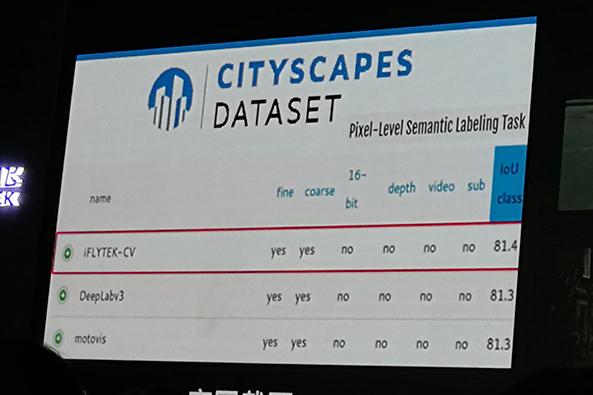 Cityscape数据集成绩