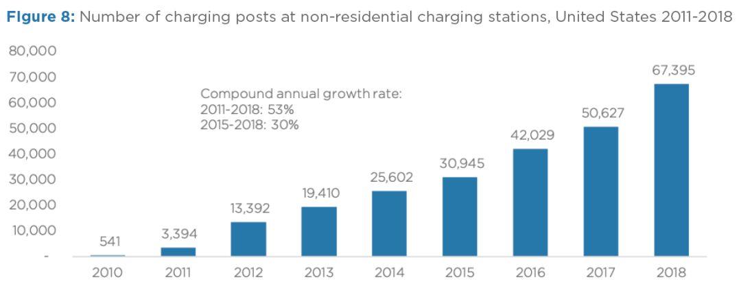 2011-2018年美国公用充电站数量,资料来源:美国替代燃料数据中心,2019年1月