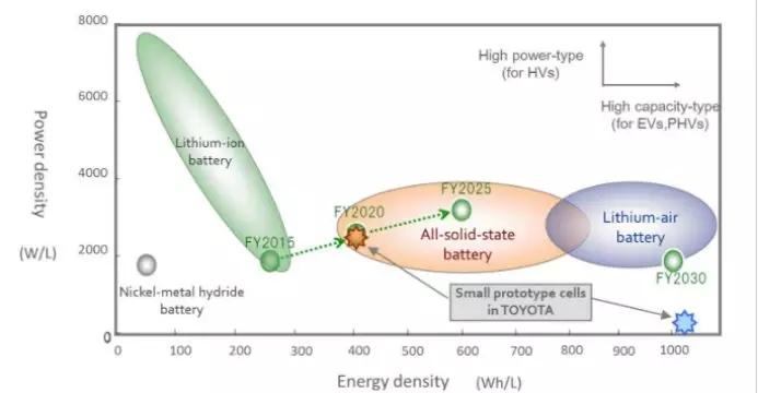 2025年实现全固态电池的普及应用