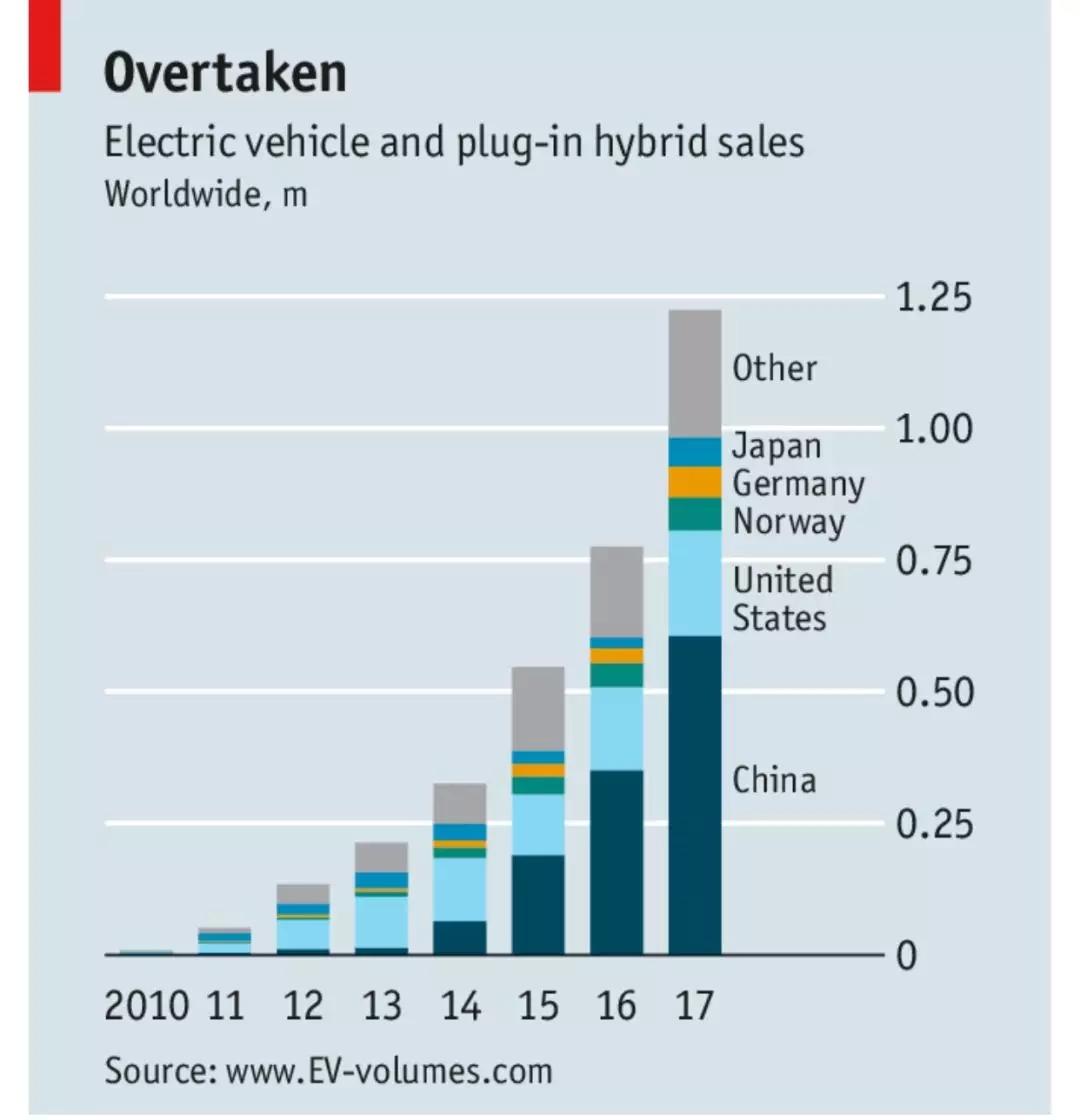 2010-2017,电动汽车与插电式混合动力汽车在中国、美国、日本以及欧洲及其他国家的销量情况