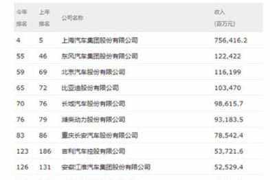 上汽领跑24家汽车及零部件企业进中国500强