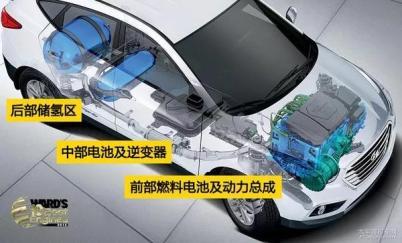 为什么说氢燃料电池车是混动汽车?前景如何?