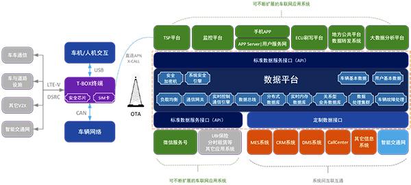 一种数据平台架构