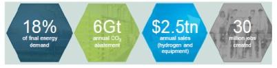 国际氢能源委员会发布首份氢能源未来发展趋?#39057;?#26597;报告