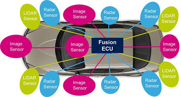 图1:汽车中使用的不同传感器