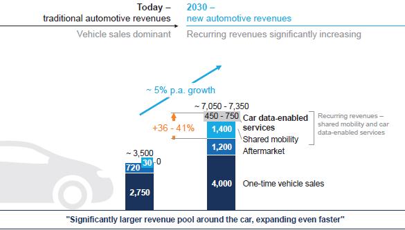 (汽车相关相关产业总收入增速惊人;来源:麦肯锡)