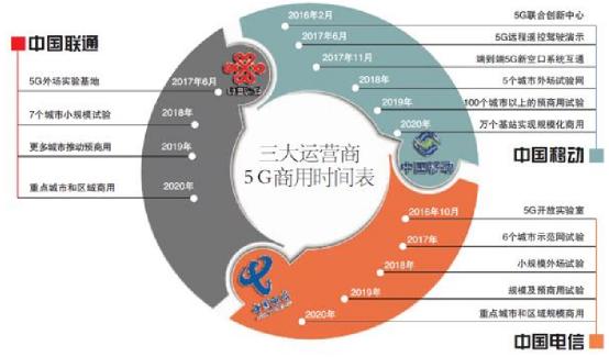 Source:C114,国信证券经济研究所